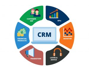 CRM strategy for banks